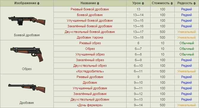 fallout shelter оружие список