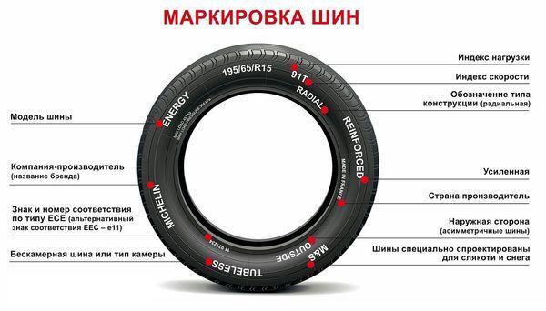 Маркировка и размерность шин