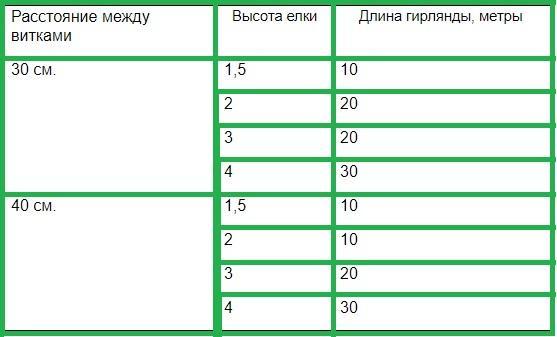 Расчет длины и высоты гирлянды