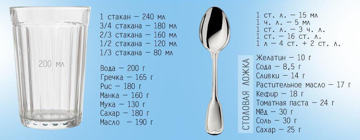 Меры продуктов без весов
