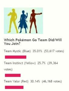 pokemon go team instinct