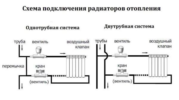 Подключенная без перемычки батарея в двухтрубном контуре